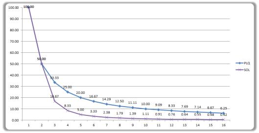 PLQ-Graph1